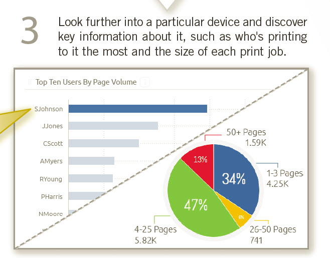 Print Audit Insight Dashboard